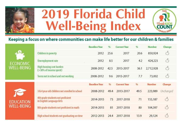 Florida Kids Count has released the 2019 Florida Child Well-Being Index.