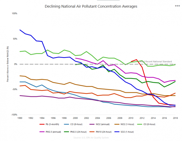 National Air Pollutant Concentration Averages, 1990-2018.