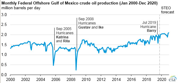 The temporary closure of 283 oil and gas platforms in the Gulf of Mexico ahead of Hurricane Barry, in July, caused offshore oil production to drop by 330,000 barrels per day.