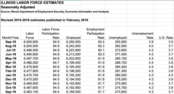 Unemployment data from IDES, dating back to Sept. 2018