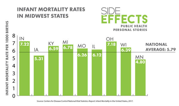 Source: Centers for Disease Control National Vital Statistics Report: Infant Mortality in the United States, 2017.