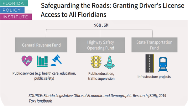 A new study from the Florida Policy Institute says state revenue will increase when undocumented immigrants are permitted to get driver's licenses. COURTESY FLORIDA POLICY INSTITUTE