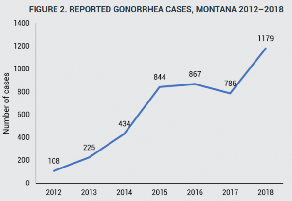 Reported gonorrhea cases in Montana, 2012-2018.