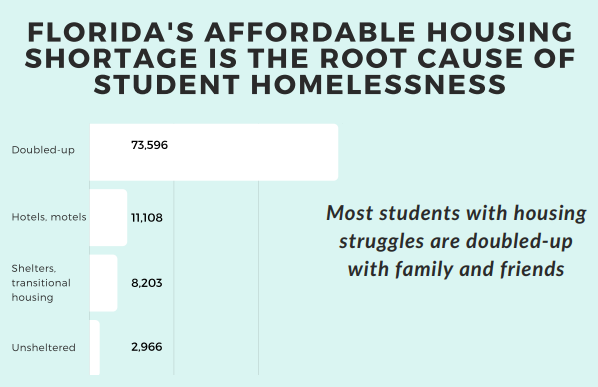 The 'Students Experiencing Homelessness in Florida' report identifies the affordable housing shortage as the root cause of student homelessness.