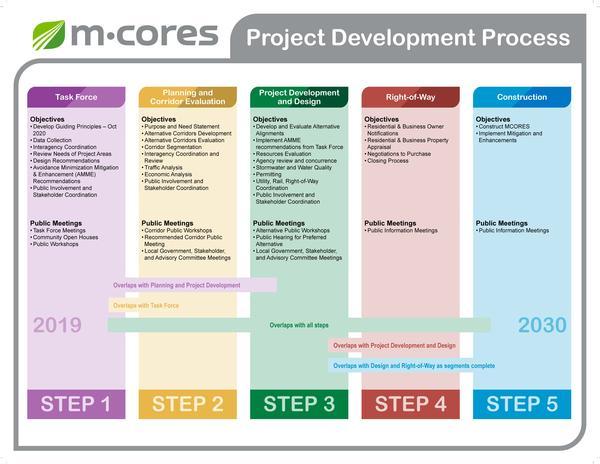 Road building schedule