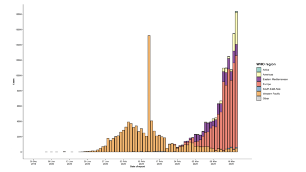 The rate of new coronavirus cases spreading into new regions from its epicenter in Asia is illustrated by a graph from the World Health Organization.