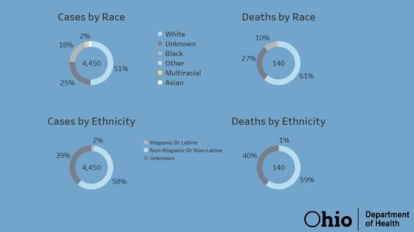 A chart showing COVID-19 cases and deaths by race and ethnicity, as provided by the Ohio Department of Health.
