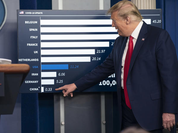 President Trump points to an infographic during a press briefing with members of the White House Coronavirus Task Force on Saturday. Trump questioned China's reporting of its mortality rate.