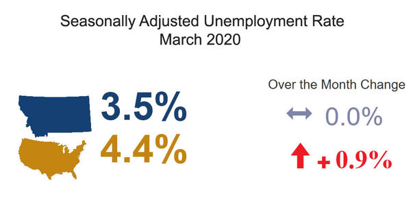 Seasonally Adjusted Unemployment Rate March 2020