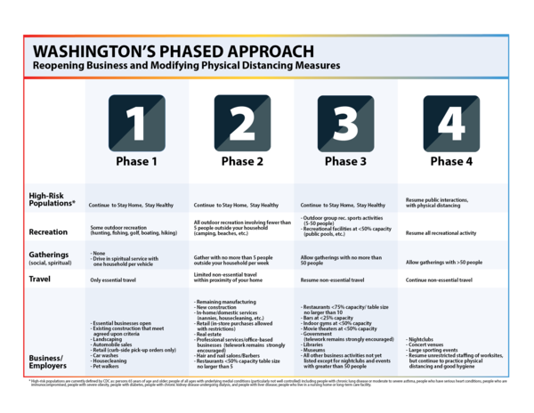Gov. Jay Inslee on Friday, May 1, 2020 outlined four phases for reopening Washington's economy amid the Covid-19 pandemic.