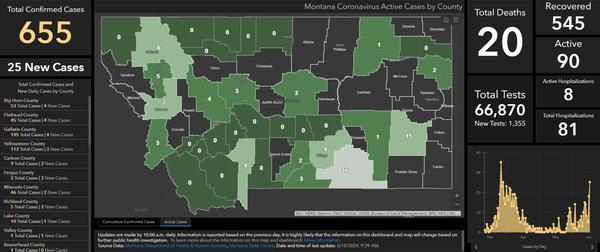 Montana reported 25 new cases of the COVID-19 illness on June 18, 2020, the most single-day cases since late March.