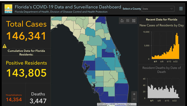 The number of Floridians testing positive for the coronavirus is now 146,341. It's the sixth straight day the number of new cases has been more than 5,000.
