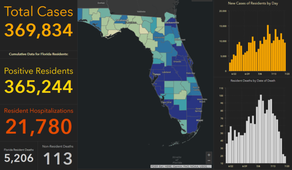 State health officials reported 134 deaths Tuesday; the second-highest number of coronavirus-related deaths since the pandemic started. There were 30 deaths reported since Monday in the greater Tampa Bay region.