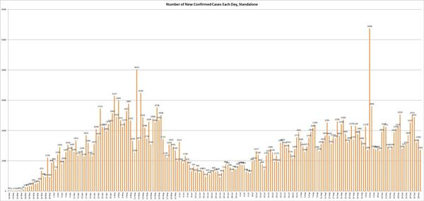 The graph shows the number of new confirmed COVID-19 cases reported each day by the Illinois Department of Public Health.