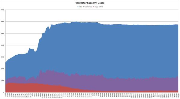 The graph shows the number of ventilators in use by COVID-19 patients, non-COVID patients and the availability rate of ventilators throughout the pandemic.