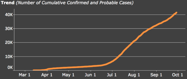 Idaho recently surpassed 40,000 total COVID-19 cases.