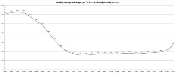 The graph shows the seven-day weekly average, from Monday to Sunday since the state first began reporting the numbers, of intensive care unit bed usage by COVID-19 patients. The graphs will be updated by Capitol News Illinois every Monday.