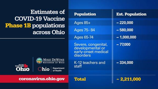 The state's Phase 1B of vaccine distribution will include 2.2 million teachers and other school employees, people older than 65 and those with severe medical disorders.
