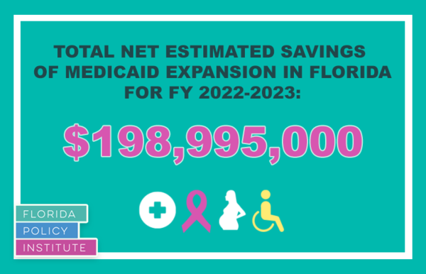 The Florida Policy Institute estimates that by expanding Medicaid, Florida could see total net savings of $198,995,000 for Fiscal Year 2022-23.