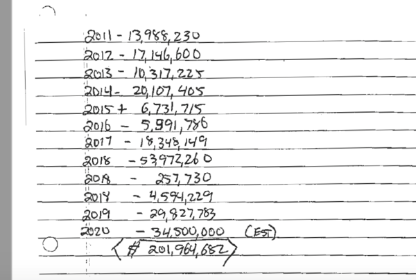 A handwritten piece of paper in a court deposition by a financial officer of Tyson Fresh Meats details Cody Easterday's purported losses on the commodities market over the last decade.