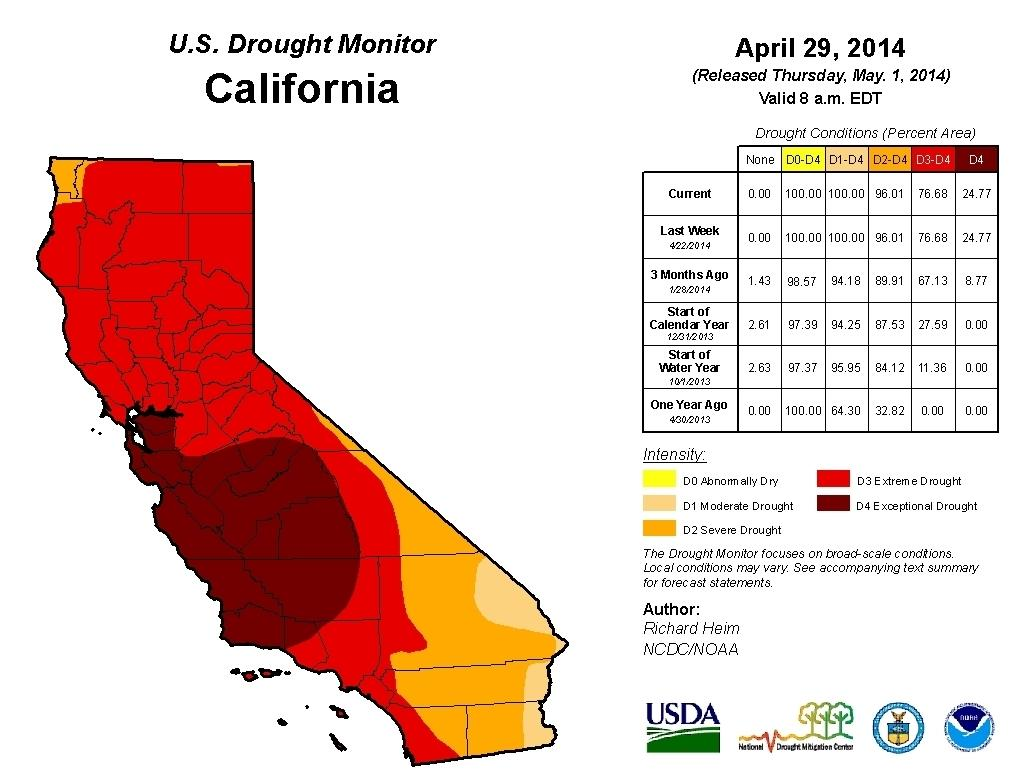 The Entire State Of California Is Experiencing A Drought And Part Considered To Be In An Exceptional Highest Rating