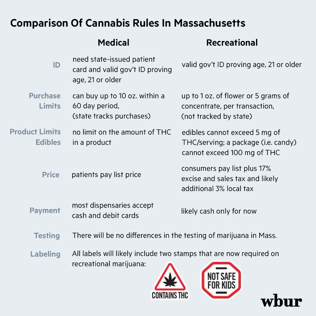What Recreational Cannabis In Mass  Means For Medical