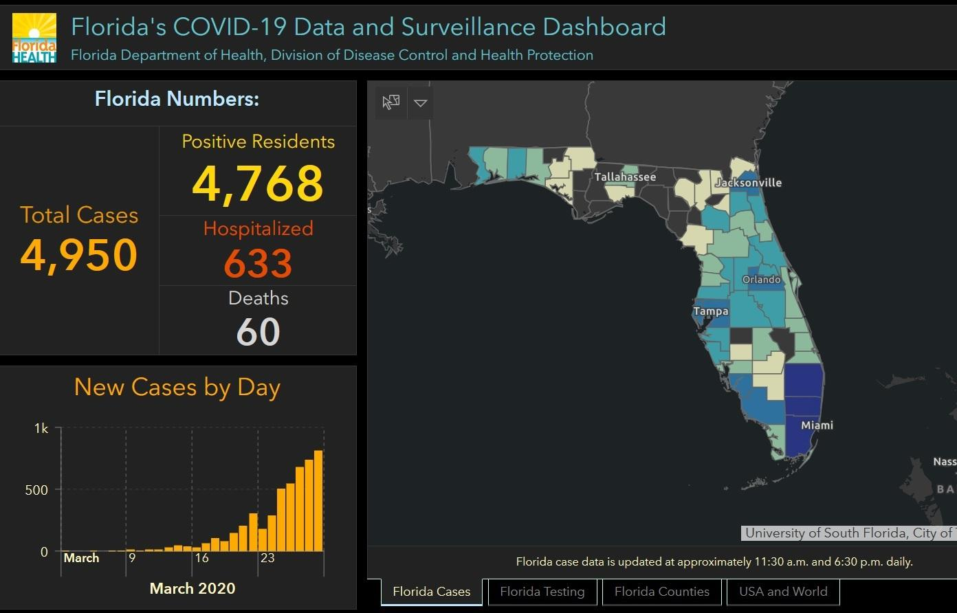 COVID-19 in Florida: 5704 cases reported, 71 deaths total