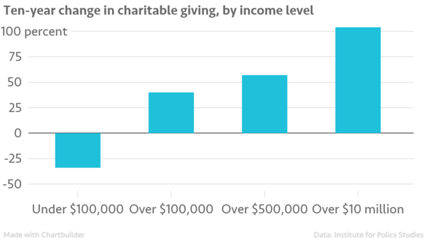 Ten-year_change_in_charitable_giving%2C_by_income_level_Ten-year_change_chartbuilder.png
