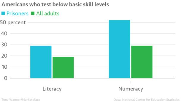 Americans_who_test_below_basic_skill_levels_prison_houshold_chartbuilder.png