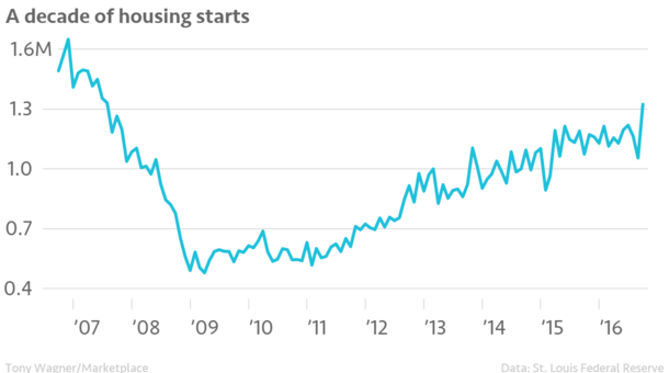 A_decade_of_housing_starts_units_in_millions_chartbuilder.png