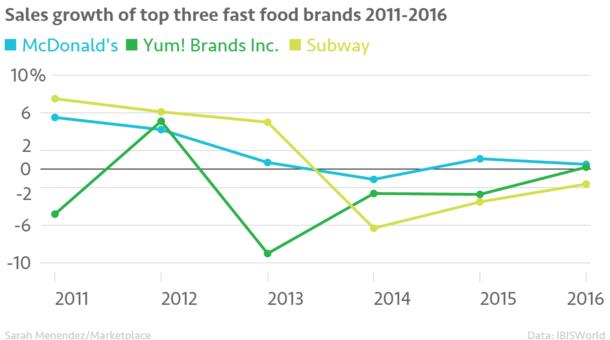 fast%20food%20sales.png