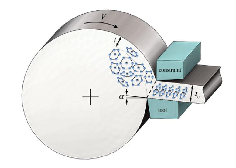 The process the Purdue team will study involves shaving a single sheet of metal off a block in one go, as opposed to rolling it out repeatedly. (Courtesy: Srinivasan Chandrasekar, Kevin Trumble, and James Mann/Purdue University)