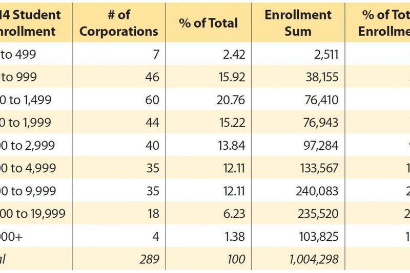 Enrollment level of Indiana school corporations based on Indiana Department of Education data. (Source: Indiana Chamber)