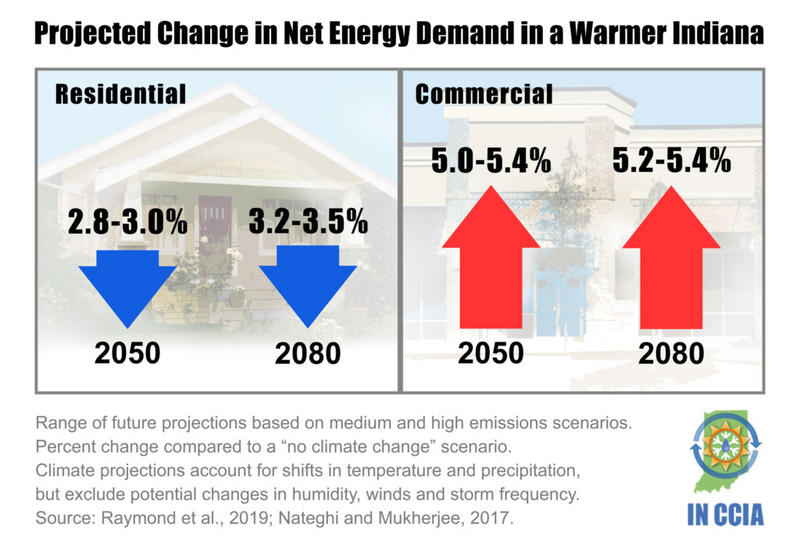 (Courtesy of the Purdue Climate Change Research Center)