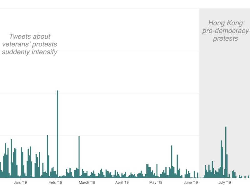 Graph showing twitter activity from banned accounts in the last year.