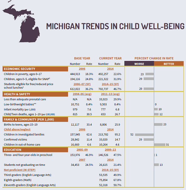 Report Family Well Being Education >> Kids Count Report Troubling Rise In Poverty Abuse And Neglect For