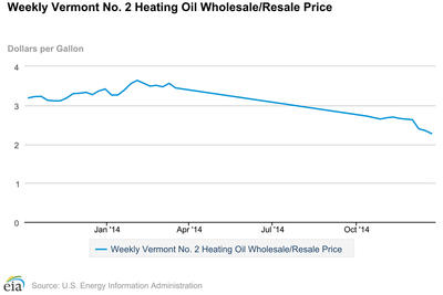 Heating Oil Prices >> Dropping Oil Prices Help Some Not All Vermont Public Radio