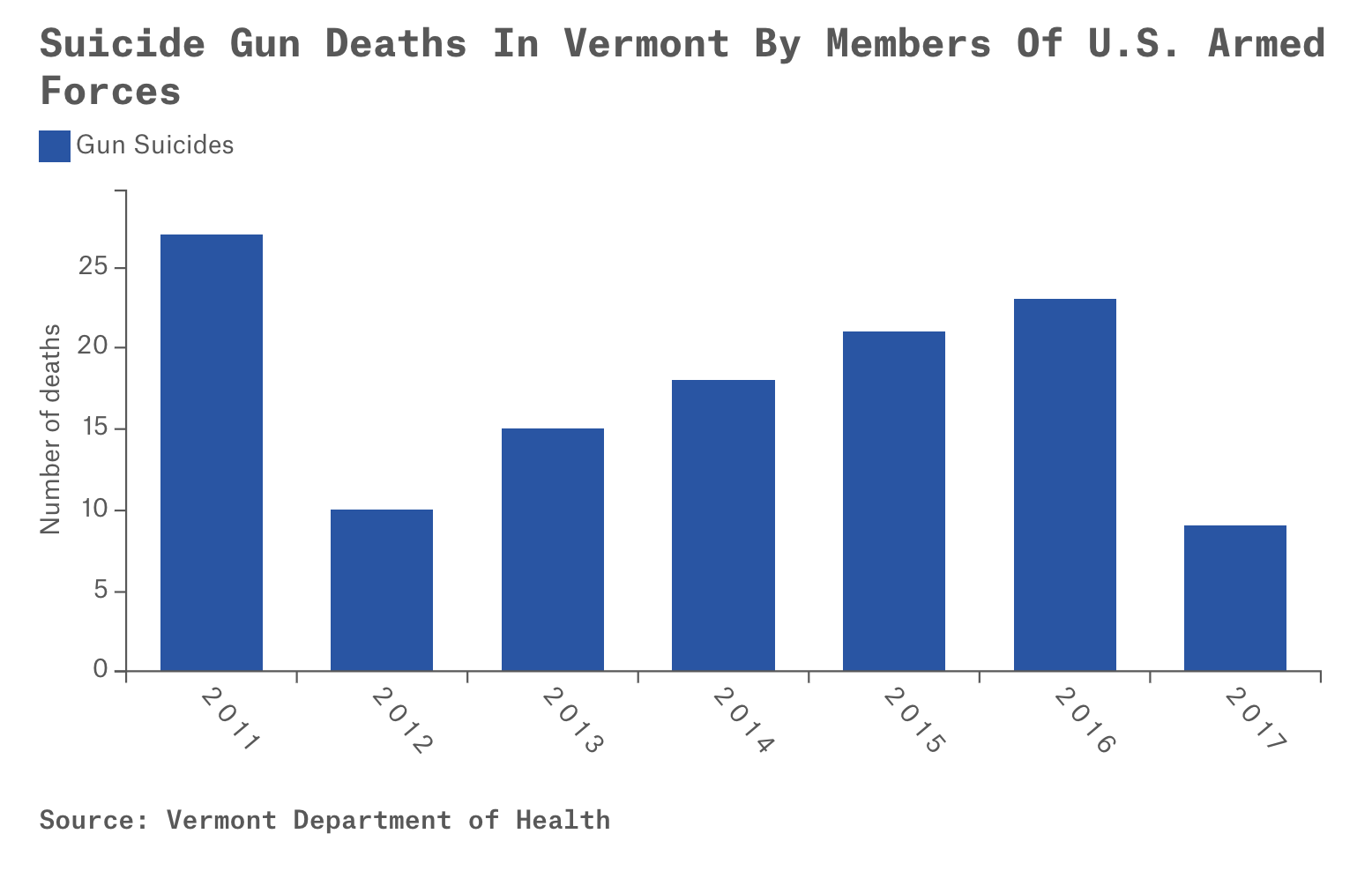 Gunshots Project Update: Takeaways From 2017 Gun Deaths Data