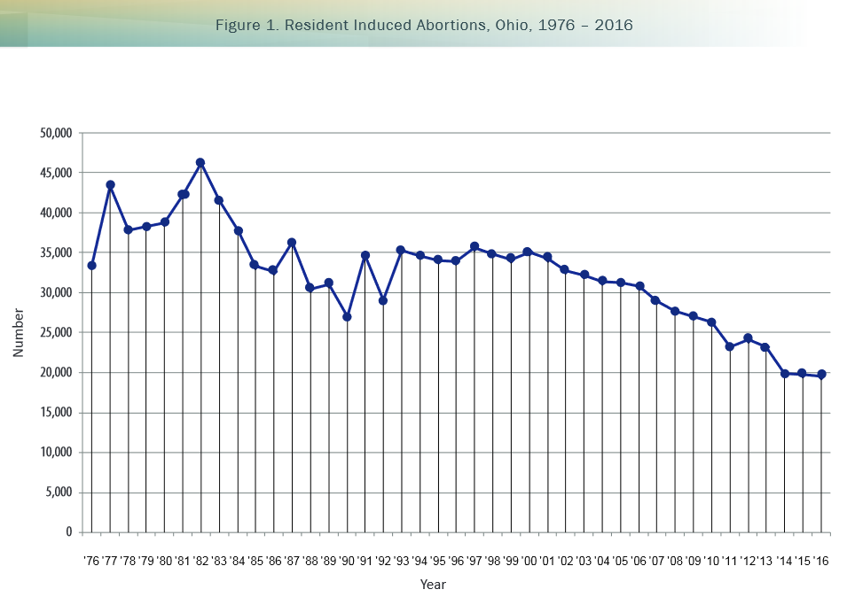 Number Of Ohio Abortions Declined Again Last Year | WCBE ...