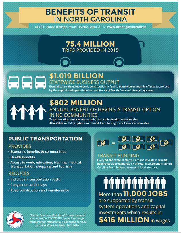 New In-Roads For WNC Public Transit | BPR