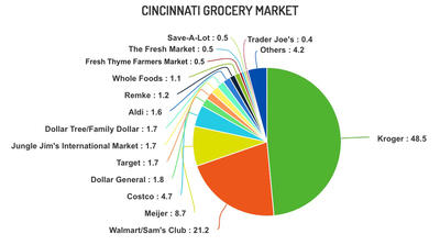 Giant Eagle Doesn't Monopolize Pittsburgh's Grocery Scene