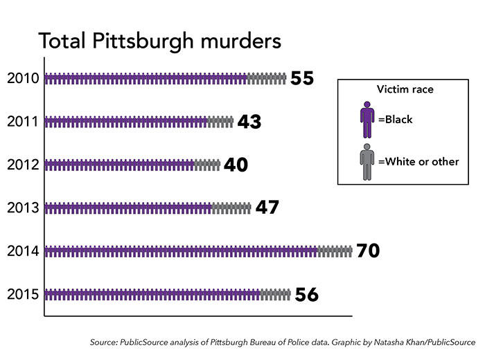 Pittsburgh's Repeating Tragedy Of Unsolved Black Homicides | 90 5