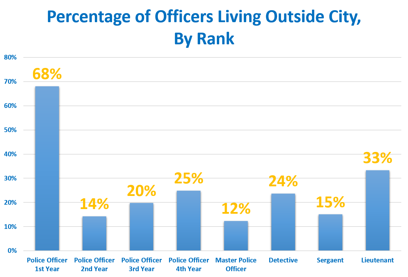 A Year After Pittsburgh Eased Residency Rule, One-Fifth Of Police