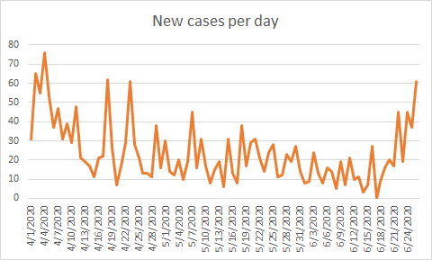 Douglas County reports 170 new cases