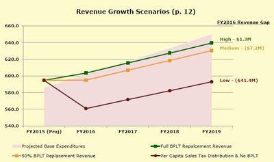 Charlotte Nc Sales Tax >> Nc Senate Sales Tax Proposal Further Cuts Charlotte Budget Wfae