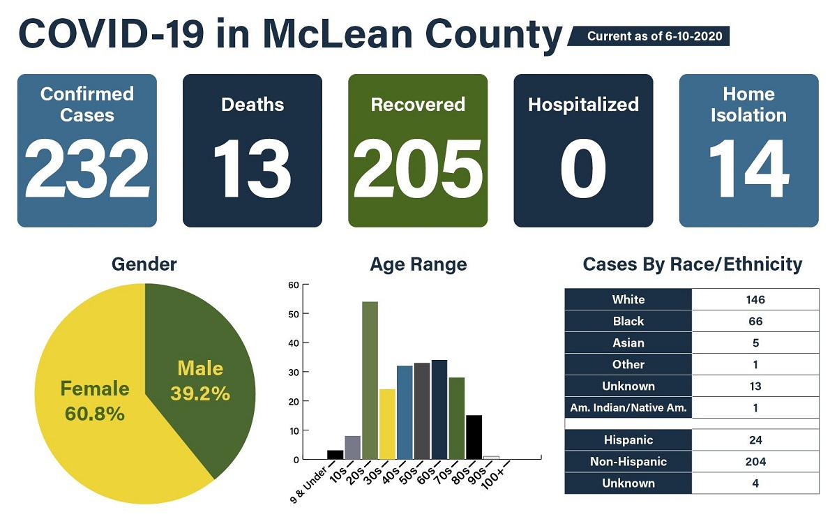 96 new cases, 2 deaths in Douglas County
