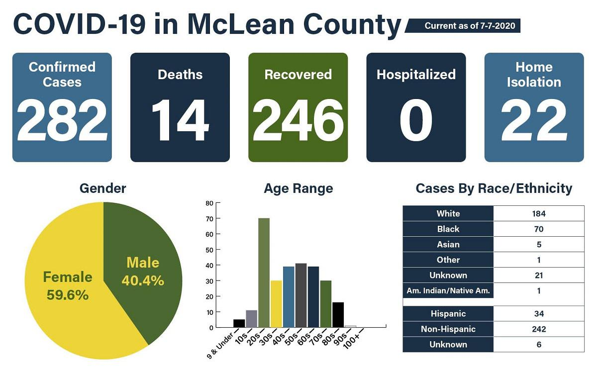 1 death, 50 new cases in Douglas County