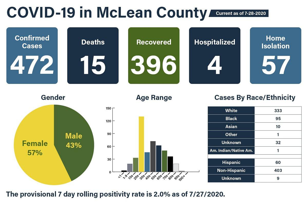 Douglas County reports 143 new cases, 2 deaths