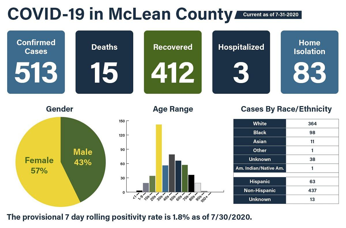 Marshall County Reports 22nd COVID-19-Related Death