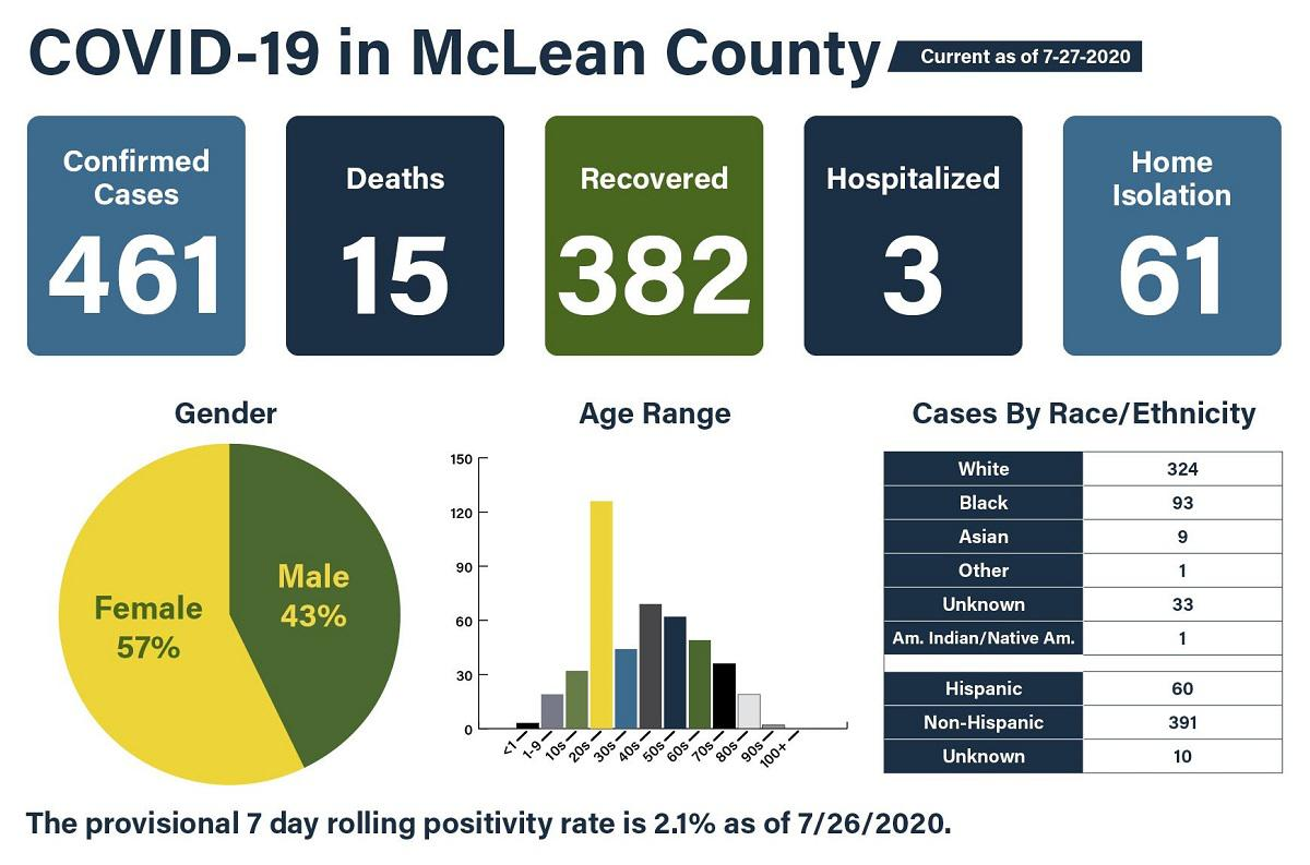 Wisconsin reports 957 new COVID-19 cases, 1 new death